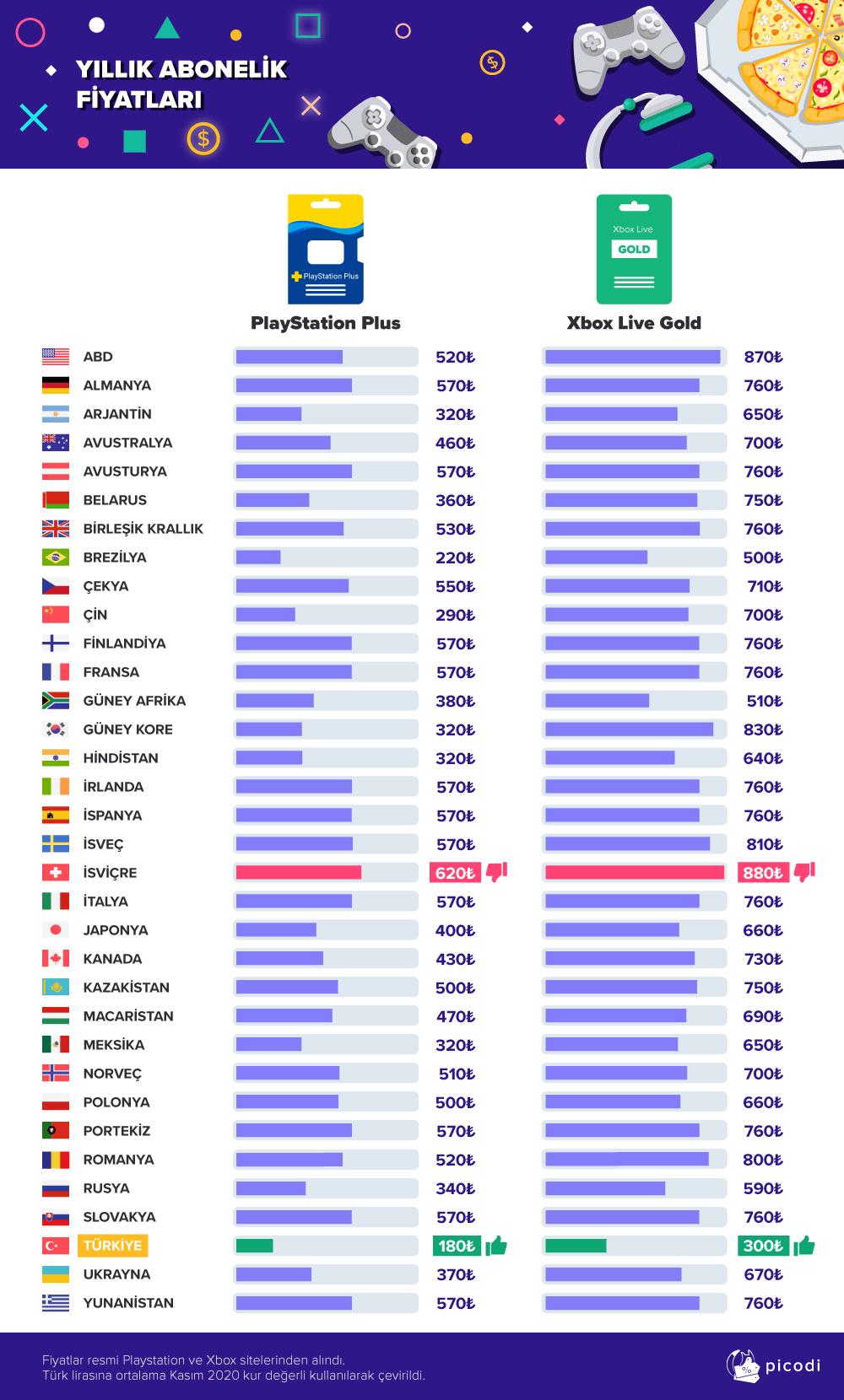 Oyuncu Olmanın Maliyeti: Dünya Genelindeki Fiyatlar