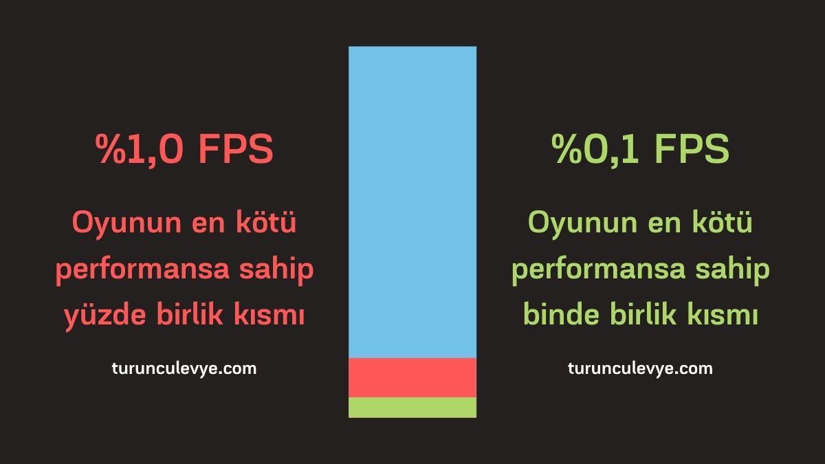 %1 ve %0,1 FPS Nedir? Ne Anlama Gelir?